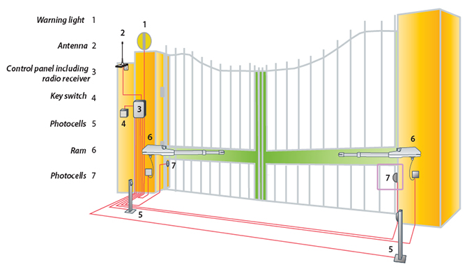 Autogates Ie Irish Distributor Of Proteco Gate Automations